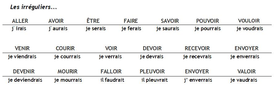 Conjugaison Du Verbe Courir Au Conditionnel Present